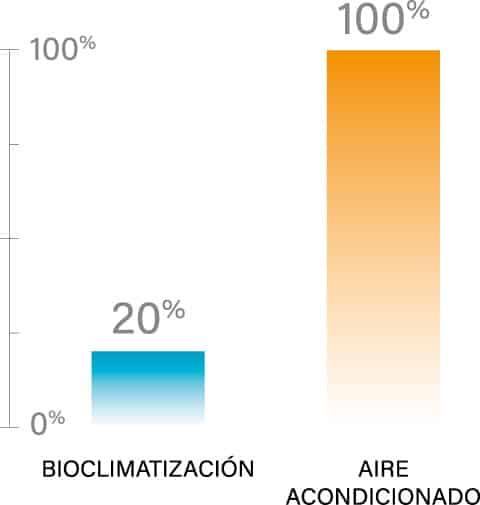 Bioclimatización: Ahorro de un 80% con respecto al aire acondicionado